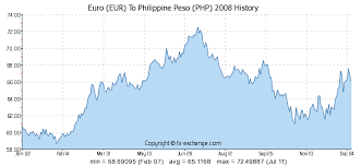 Euro Eur To Philippine Peso Php History Foreign Currency