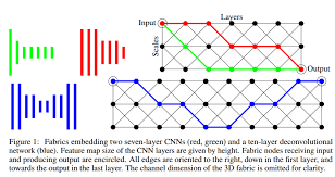 A Necessary Feature Of Pattern Is Cool Convolutional Neural Fabrics On ShortScienceorg