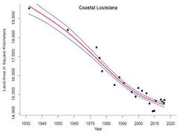 Usgs Louisianas Rate Of Coastal Wetland Loss Continues To Slow