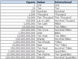Ones Tens Hundreds Indian Chart Bedowntowndaytona Com