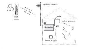 how to install a mobile signal booster myamplifiers installation steps