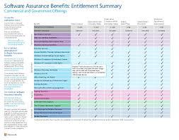 Microsoft Software Assurance Benefits Interactive Chart