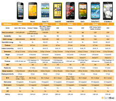 Blackberry Comparison Chart 2014 New Blackberry Z10 And Q10 Smartphones First Impressions