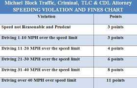 New York Speeding Tickets Michael Block Lawyer