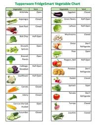 Fridgesmart Vegetable Fruit Herb Chart 2016 By Jan Woods
