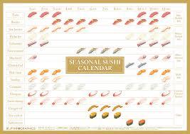 Seasonal Sushi Chart Nagoyan Kitchen