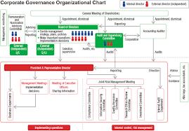 Standard Corporate Organizational Chart Corporate Governance Kagome Co Ltd