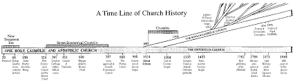 Christianity Timeline Chart History Of Christianity Chart