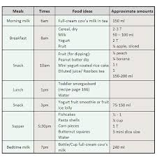 Diet Menu Chart How To Make A Weight Loss Chart Healthy