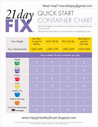 21 Day Fix Meal Chart 21 Day Fix How Do I Know How Many Containers I Am Allowed