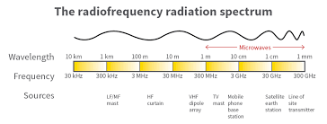 Radiofrequency Radiation Arpansa