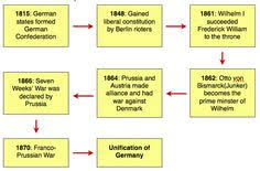 Timeline Chart Of French Revolution From 1774 To 1848 32 Best French Revolution Legacy Maps Charts Etc