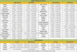 Net Carb Chart For Foods Spice Carb Count Chart Low Carb Menus Counting Carbs