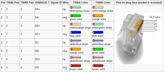 amazing cat5 colors pictures and cat5e wiring diagram pdf Cat 5 Wiring Diagram Pdf cat5 wiring diagram cat5 car download within cat5e cat 5 cable wiring diagram pdf
