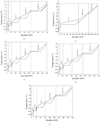 Optimization of a novel liquefaction process based on joulethomson fig 10 pooptronica images