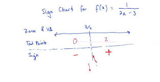 How To Make A Sign Chart Rational Functions Part 4 Mathematical Explorations