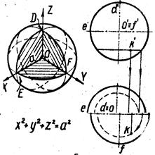 Реферат Пересечение кривых поверхностей Любая плоскость пересекает сферу по окружности Очерк фронтальной проекции сферы называют главным меридианом очерк горизонтальной проекции экватором