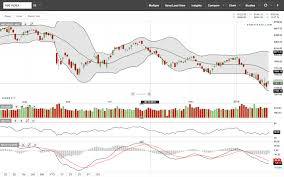Bse Charts Technical Analysis Technical Analysis Technical Charts For All Nse Bse Stocks