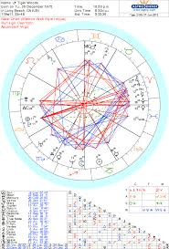 Tiger Woods Astrology Chart Tiger Woods Sports Astrology And Numerology