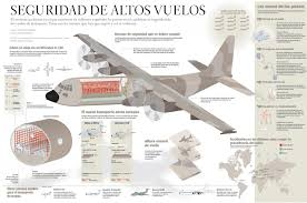 Hercules C130, plane of the spanish soldiers - Visualoop