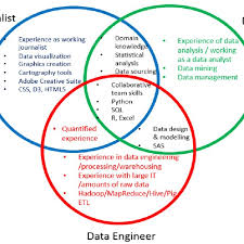 Data Analyst Duties Data Roles And Requirements Part 2 Download Scientific