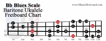 Baritone Scale Chart Bb Major Blues Scale Charts For Ukulele