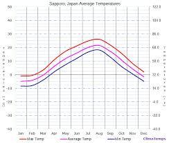 Average Temperatures In Sapporo Japan Temperature
