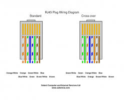 rj45 wiring diagram cat6 cleaver t1 crossover cable rj45 pinout rj45 wiring diagram cat6 fantastic wiring cat6 rj45 plug wiring diagrams pictures wire