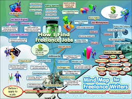 best infographics for writers images info  my mind map for finding lance writing jobs