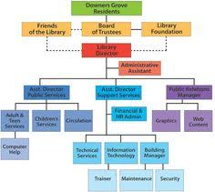 27 Best Library Org Charts Images Organizational Chart