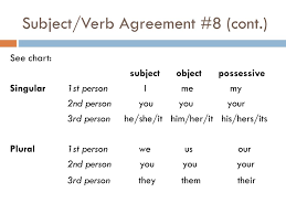 Subject Verb Agreement Chart Ppt Grammar English 9b Powerpoint Presentation Free