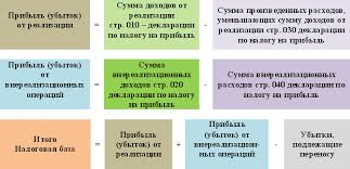 Налог на прибыль организаций ФНС город Москва Особые условия расчёта налога для отдельных видов деятельности