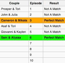 Are You The One Match Chart Are You The One Season 4 Episode 6 Ohnotheydidnt Livejournal