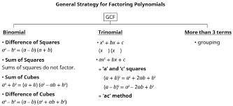Ac Method Recognizing And Using The Appropriate Method To Factor A Polynomial