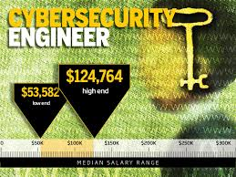 security salary 10 highest paying it security jobs cio