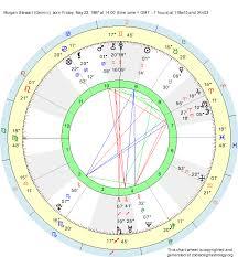 Birth Chart Morgan Stewart Gemini Zodiac Sign Astrology