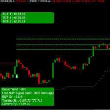 Stock Charts With Buy And Sell Signals Free Technical Analysis Software With Buy Sell Signals