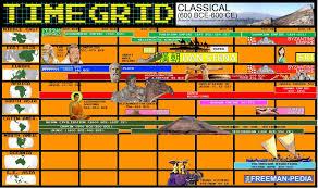 Ap World History Religion Chart Classical 600 Bce 600 Ce Freemanpedia