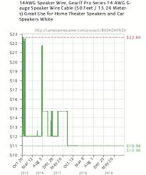 Speaker Wire Size Chart Car 14awg Speaker Wire Gearit Pro Series 14 Awg Gauge Speaker