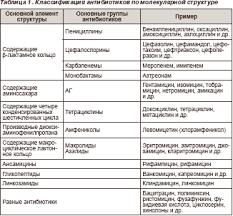 Реферат по клинической фармакологии Основные компоненты  Показать все связанные файлы
