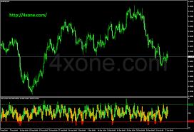 Nice Value Chart Indicator 4xone