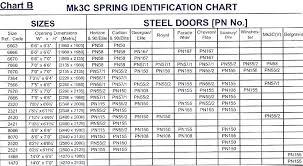 how many turns on a garage door spring garage door torsion spring how many turns number