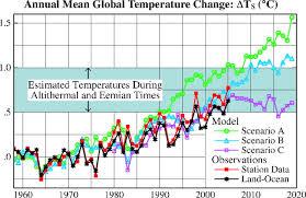 Global Temperature Change Pnas