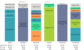 Facebook Revenue Chart Tech Giant Revenue Mix Mekko Graphics