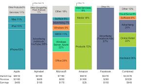 Tech Giant Revenue Mix Mekko Graphics