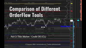 Sierra Chart Order Flow Comparison Of Different Orderflow Tools In Sierra Chart Part 2