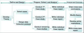 Methodology A preview  What is Methodology     Choosing a method of     XMind