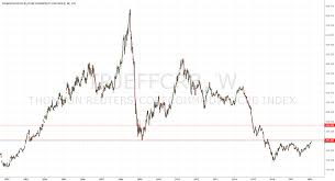 Commodity Index Chart Commodity Crb Index Under Resistance For Tvc Trjeffcrb By