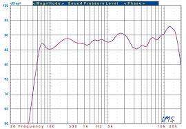 Vizio S5430w C2 Soundbar Test Bench Sound Vision