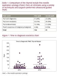 Thyroid Fine Needle Aspiration Cytology Adequacy Touchoncology